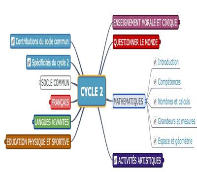 projet équitation cycle 2